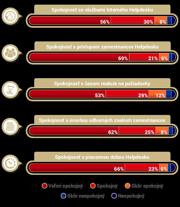 Prieskum spokojnosti v OSK so službou Interný Helpdesk