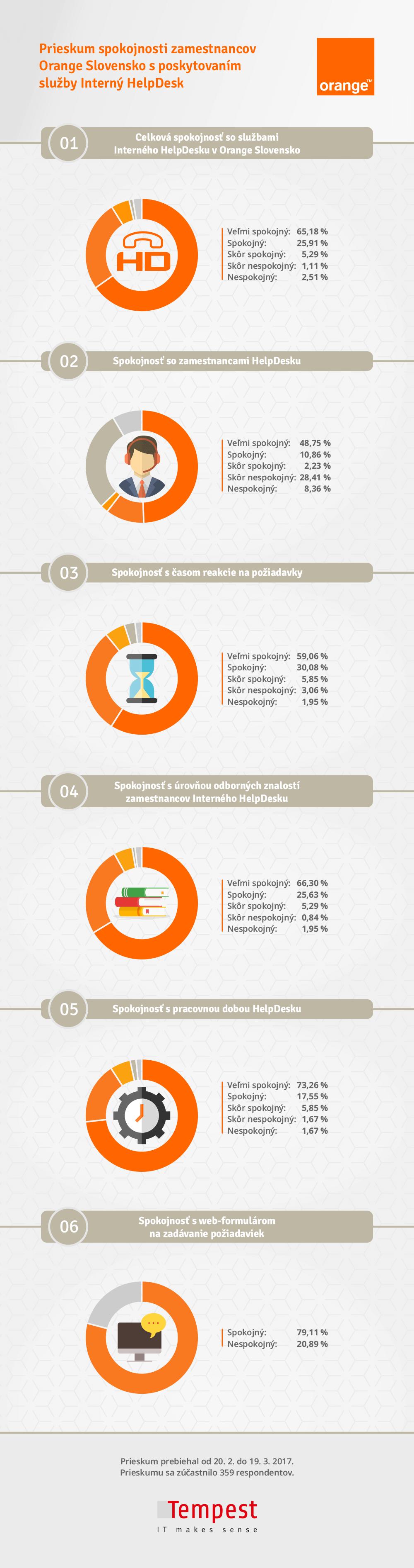 Infografika: Prieskum v spoločnosti Orange Slovensko s poskytovaním služby Interný HelpDesk