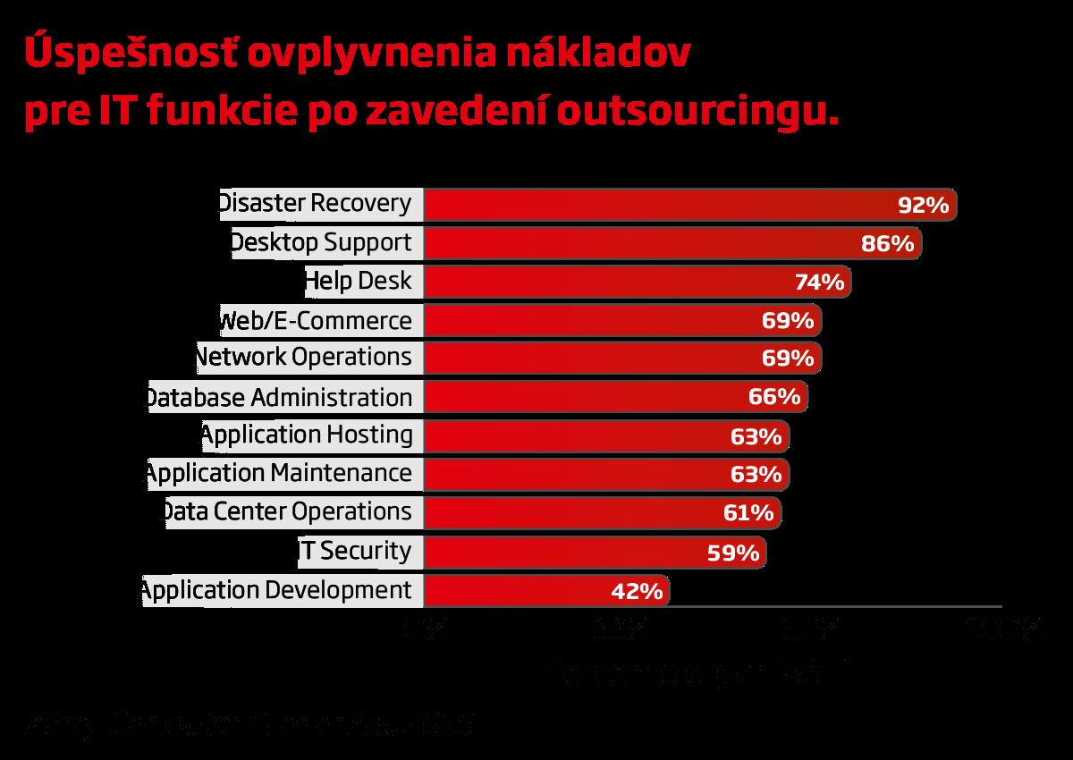 Úspešnosť ovplyvnenia nákladov pre IT funkcie po zavedení outsourcingu (graf)
