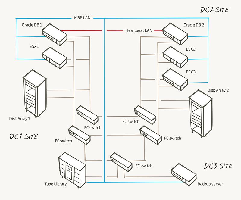 <strong>Výsledná infraštruktúra 1</strong><br/> Architektúra riešenia