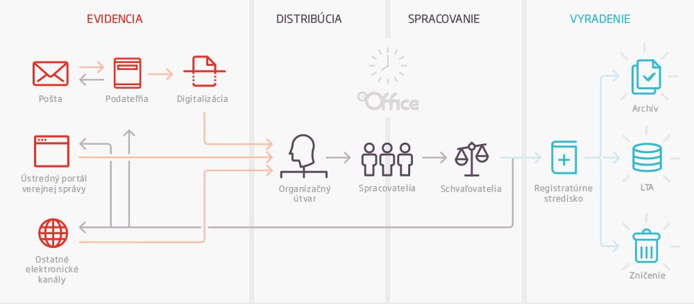 <strong>Schéma riešenia</strong><br/> produkt eOffice