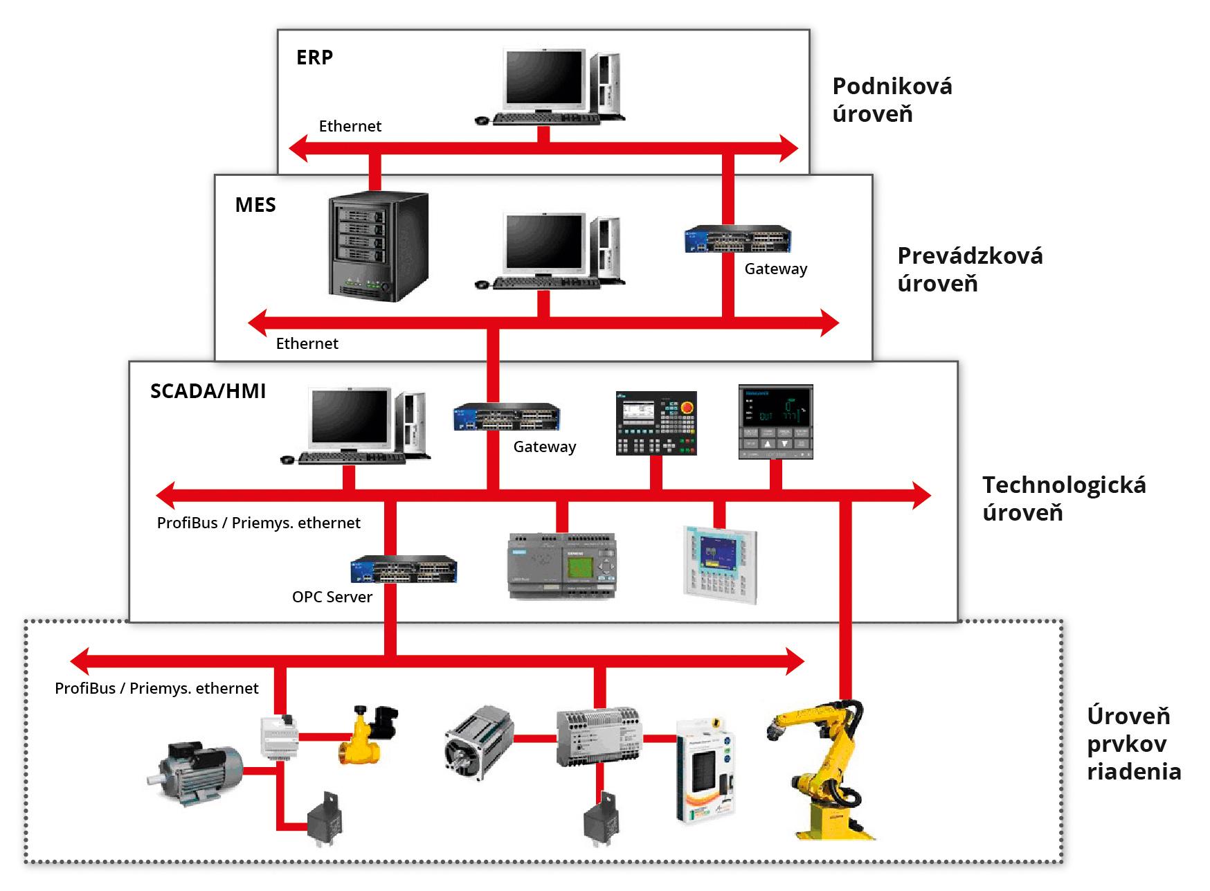 Štandardný model distribuovaného riadenia