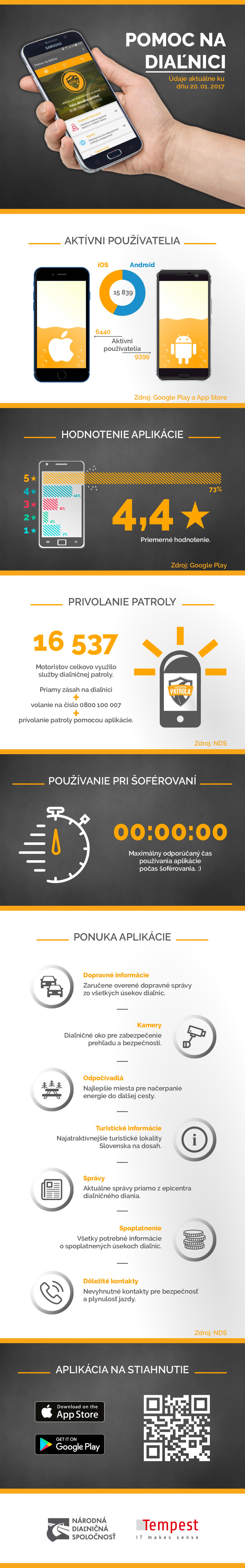 Infografika - aplikácia Pomoc na diaľnici