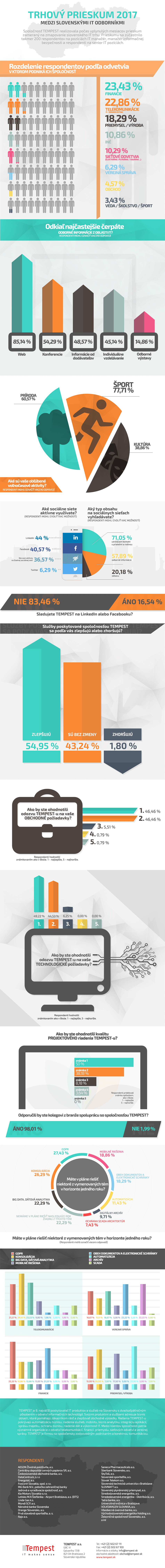 Infografika k trhovému prieskumu medzi slovenskými IT manažérmi