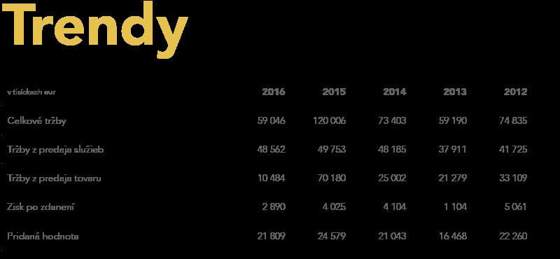 Trendy - výročná správa TEMPEST 2016